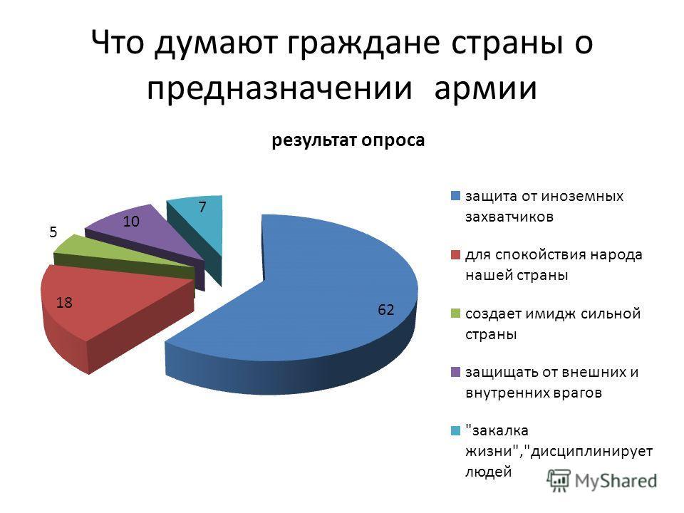Что думают граждане страны о предназначении армии