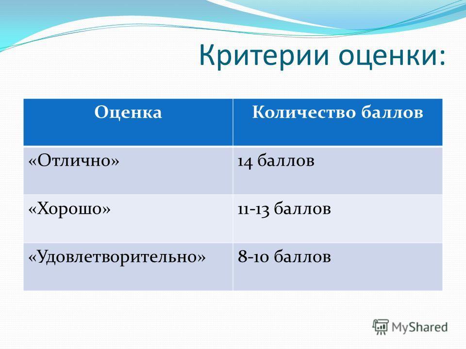 Критерии оценки: ОценкаКоличество баллов «Отлично»14 баллов «Хорошо»11-13 баллов «Удовлетворительно»8-10 баллов