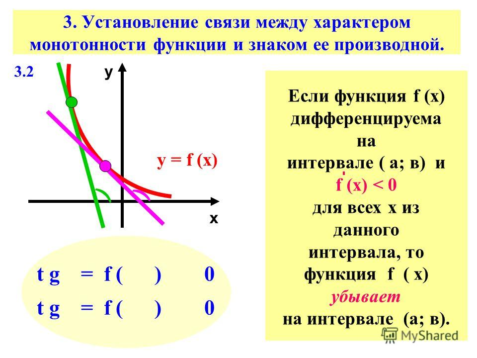 3. Установление связи между характером монотонности функции и знаком ее производной. х у у = f (х) ) ) t g = f ( ) 0 Если функция f (х) дифференцируема на интервале ( а; в) и f (х) < 0 для всех х из данного интервала, то функция f ( х) убывает на инт