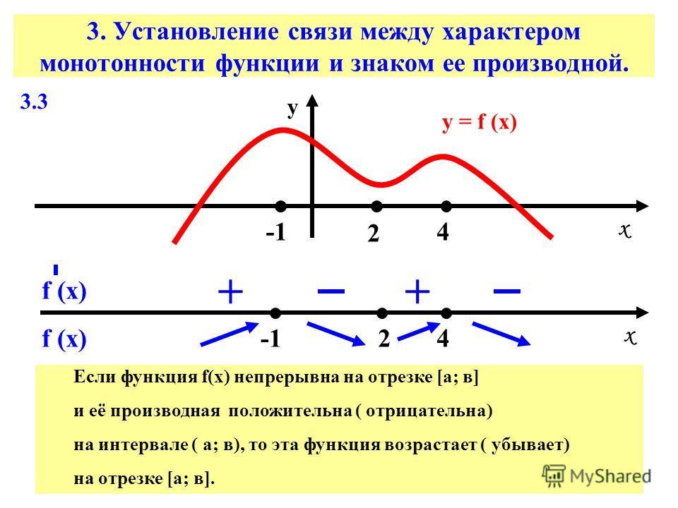3. Установление связи между характером монотонности функции и знаком ее производной. 3.3 у = f (х) х х у 2 2 4 4 f (х) ++ Если функция f(х) непрерывна на отрезке [а; в] и её производная положительна ( отрицательна) на интервале ( а; в), то эта функци