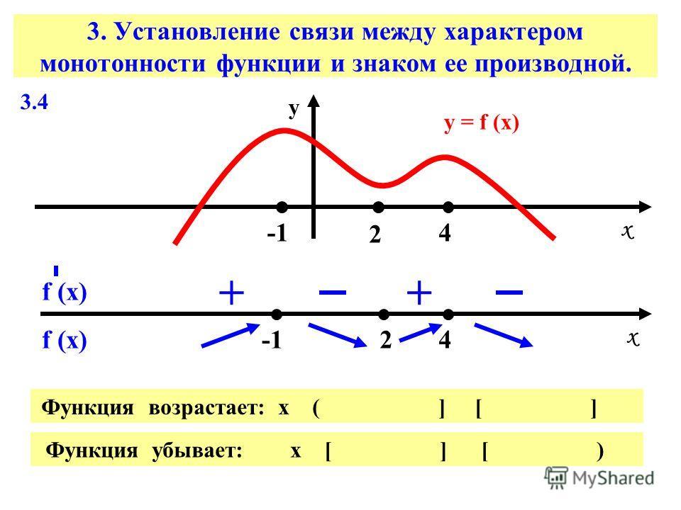 3. Установление связи между характером монотонности функции и знаком ее производной. 3.4 у = f (х) х х у 2 2 4 4 f (х) ++ Функция возрастает: х ( ] [ ] Функция убывает: х [ ] [ )