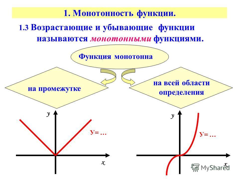 1. Монотонность функции. 1.3 Возрастающие и убывающие функции называются монотонными функциями. Функция монотонна на всей области определения на промежутке х х у у У= …