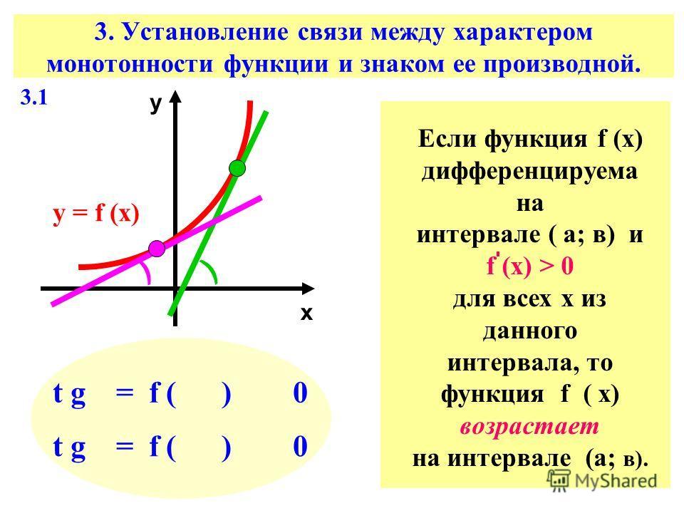 3. Установление связи между характером монотонности функции и знаком ее производной. х у у = f (х) ) ) t g = f ( ) 0 Если функция f (х) дифференцируема на интервале ( а; в) и f (х) > 0 для всех х из данного интервала, то функция f ( х) возрастает на