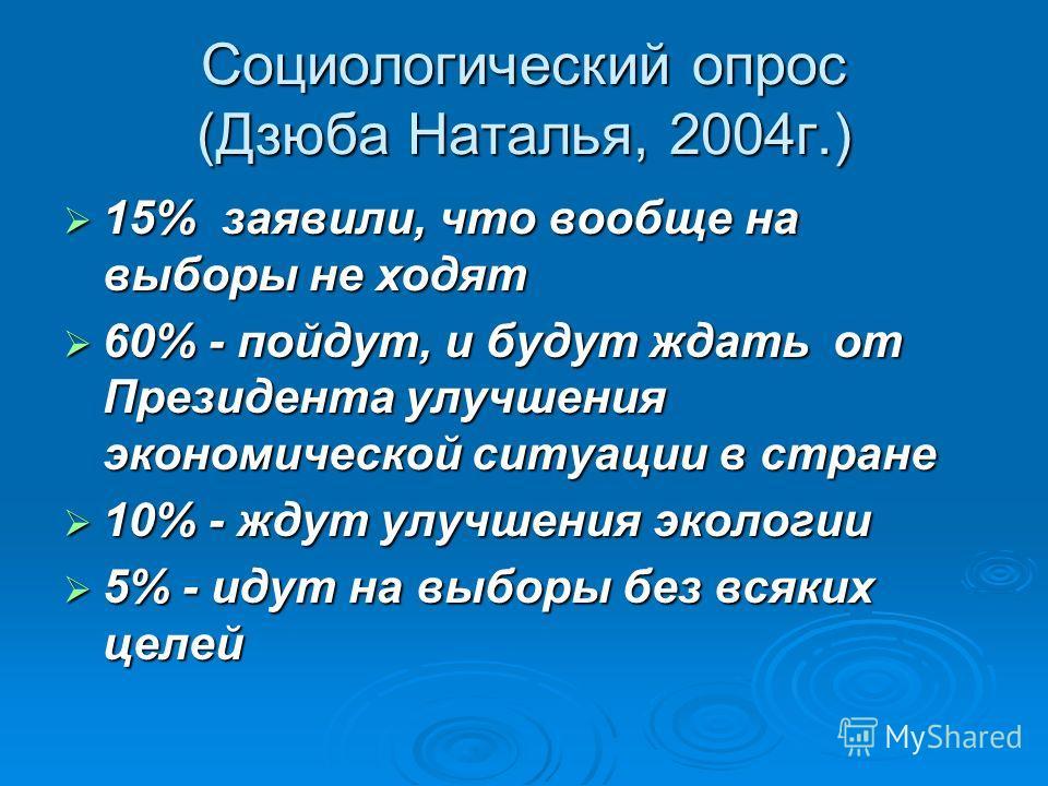 Социологический опрос (Дзюба Наталья, 2004г.) 15% заявили, что вообще на выборы не ходят 15% заявили, что вообще на выборы не ходят 60% - пойдут, и будут ждать от Президента улучшения экономической ситуации в стране 60% - пойдут, и будут ждать от Пре