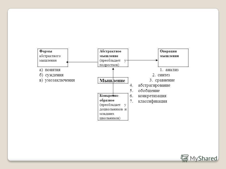 Формы абстрактного мышления Абстрактное мышление (преобладает у подростков) Операции мышления а) понятия1. анализ б) суждения 2. синтез в) умозаключения Мышление 3. сравнение 4.абстрагирование 5.обобщение 6.конкретизация 7.классификация Конкретно- об