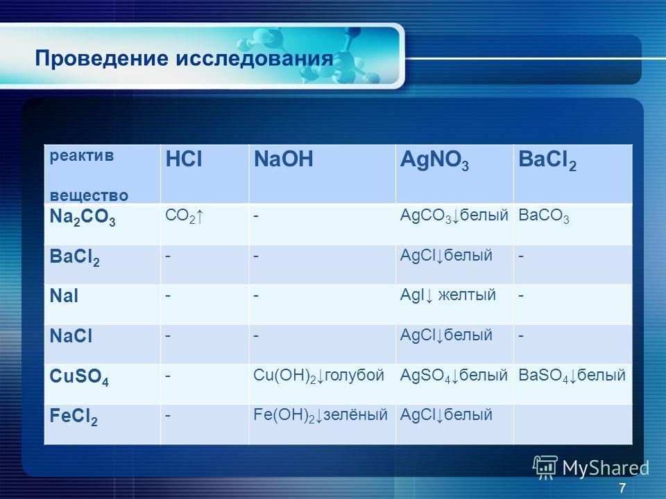 реактив вещество HClNaOHAgNO 3 BaCl 2 Na 2 CO 3 СО 2 -AgCO 3белыйBaCO 3 BaCl 2 --AgClбелый- NaI --AgI желтый- NaCl --AgClбелый- CuSO 4 -Cu(OH) 2голубойAgSO 4белый BaSO 4белый FeCl 2 -Fe(OH) 2зелёныйAgClбелый 7