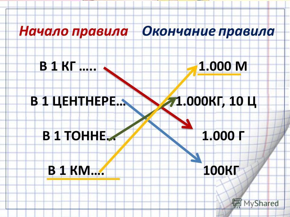 Начало правила Окончание правила В 1 КГ ….. 1.000 М В 1 ЦЕНТНЕРЕ… 1.000КГ, 10 Ц В 1 ТОННЕ… 1.000 Г В 1 КМ…. 100КГ