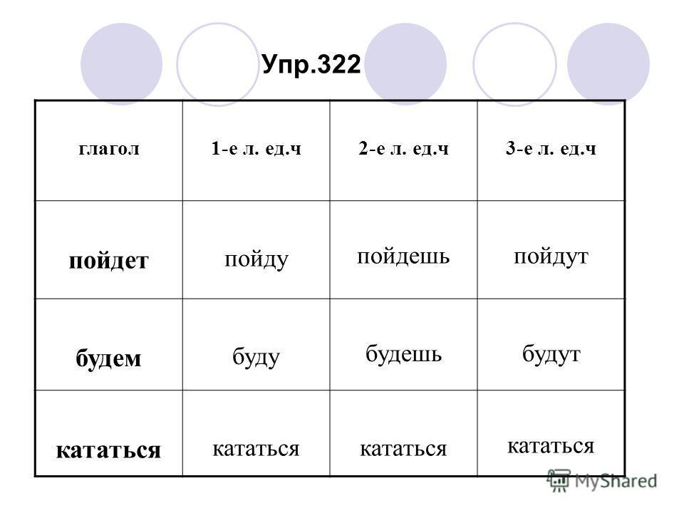 глагол1-е л. ед.ч2-е л. ед.ч3-е л. ед.ч пойдет пойду пойдешьпойдут будем буду будешьбудут кататься Упр.322