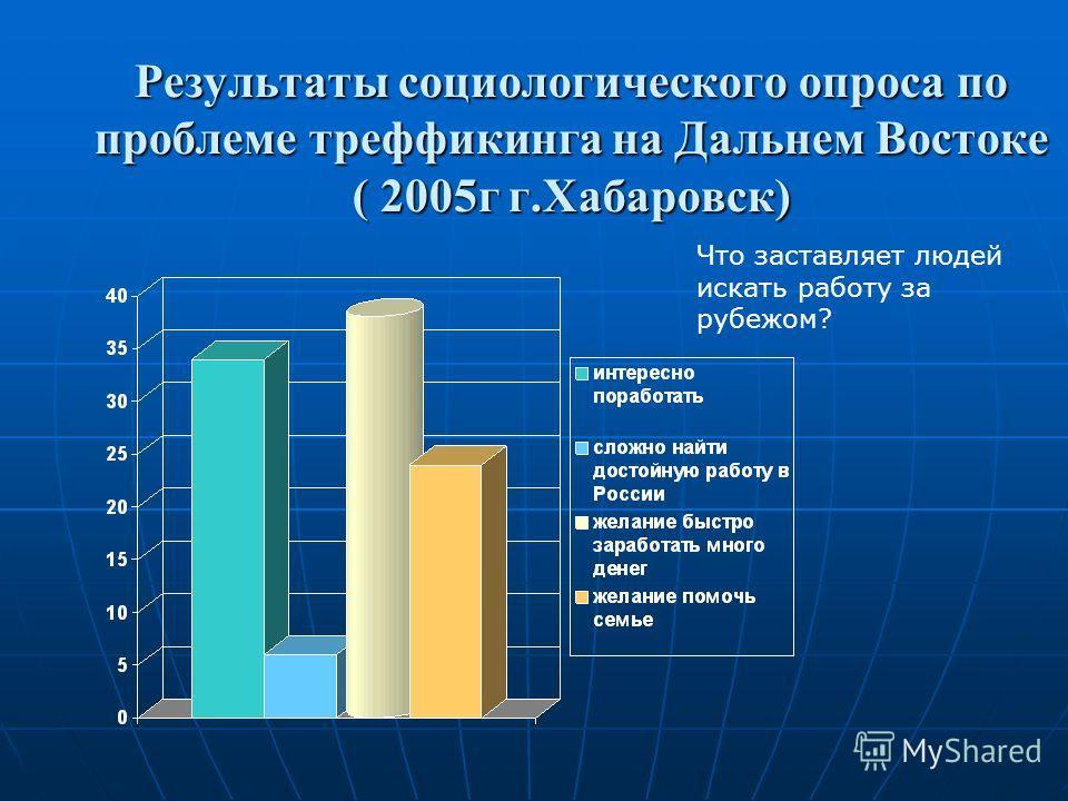 Результаты социологического опроса по проблеме треффикинга на Дальнем Востоке ( 2005г г.Хабаровск) Что заставляет людей искать работу за рубежом?