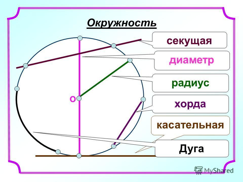 О радиус касательная хорда секущая диаметр Окружность Дуга