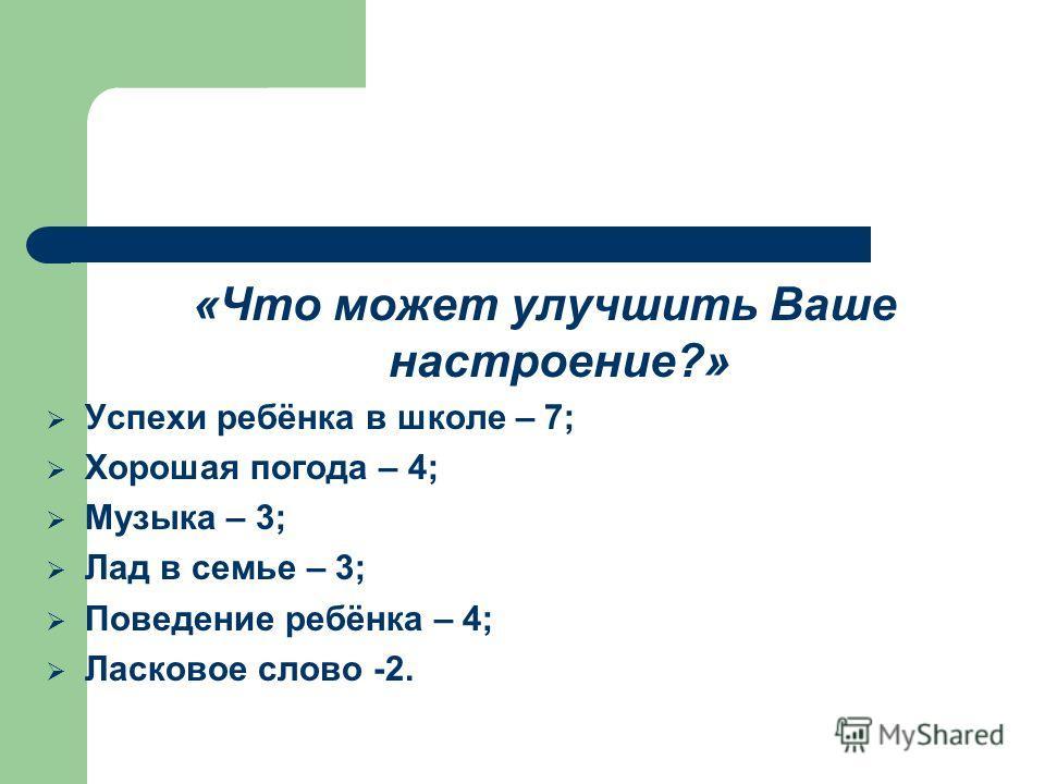 «Что может улучшить Ваше настроение?» Успехи ребёнка в школе – 7; Хорошая погода – 4; Музыка – 3; Лад в семье – 3; Поведение ребёнка – 4; Ласковое слово -2.