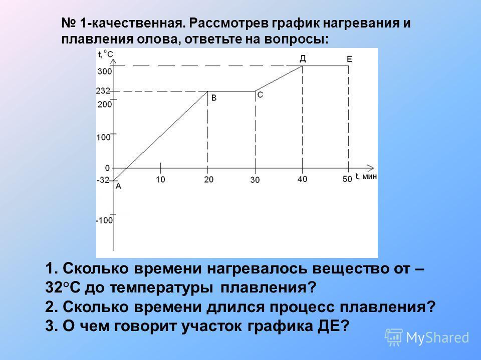 1. Сколько времени нагревалось вещество от – 32°С до температуры плавления? 2. Сколько времени длился процесс плавления? 3. О чем говорит участок графика ДЕ? 1-качественная. Рассмотрев график нагревания и плавления олова, ответьте на вопросы: