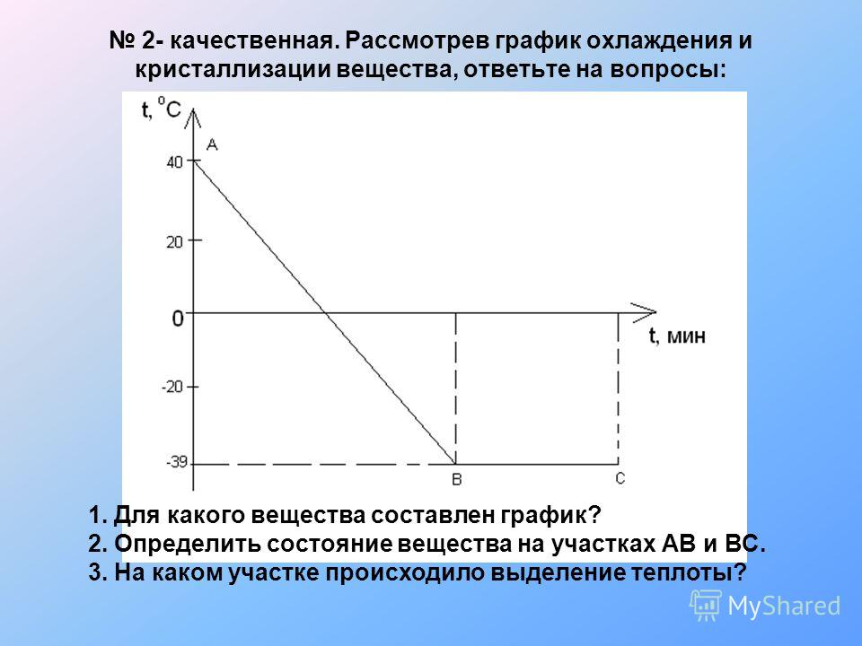 2- качественная. Рассмотрев график охлаждения и кристаллизации вещества, ответьте на вопросы: 1. Для какого вещества составлен график? 2. Определить состояние вещества на участках АВ и ВС. 3. На каком участке происходило выделение теплоты?