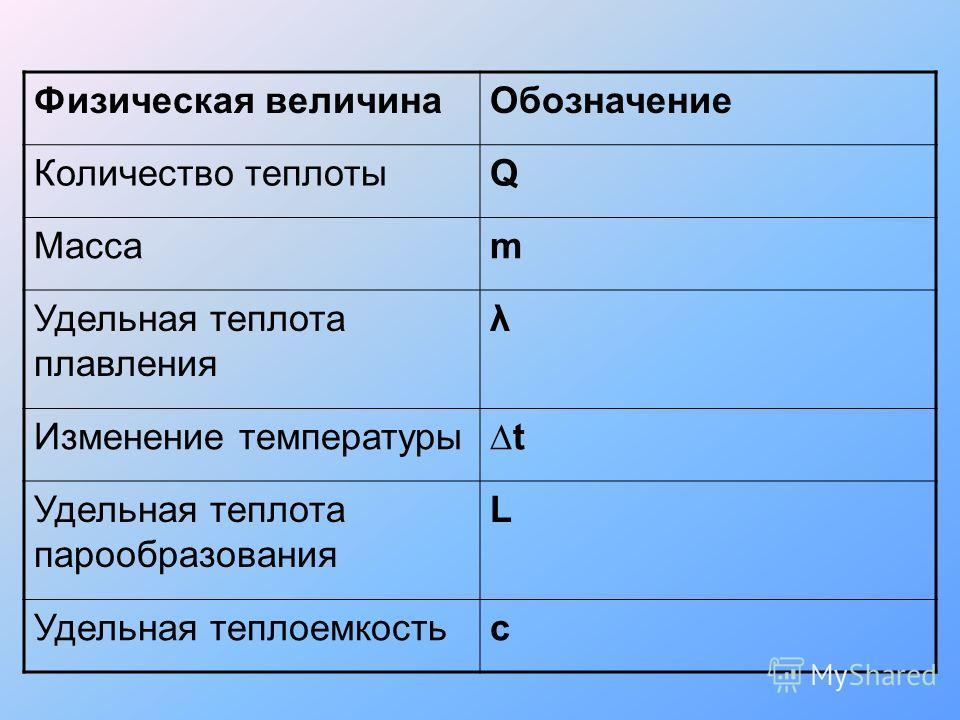 Физическая величинаОбозначение Количество теплотыQ Массаm Удельная теплота плавления λ Изменение температурыt Удельная теплота парообразования L Удельная теплоемкостьc