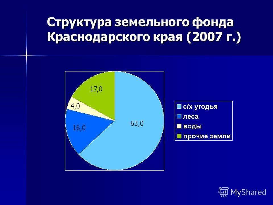 63,0 17,0 16,0 4,0 Структура земельного фонда Краснодарского края (2007 г.)