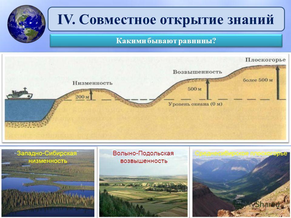 IV. Совместное открытие знаний Какими бывают равнины? Волыно-Подольская возвышенность Западно-Сибирская низменность Среднесибирское плоскогорье