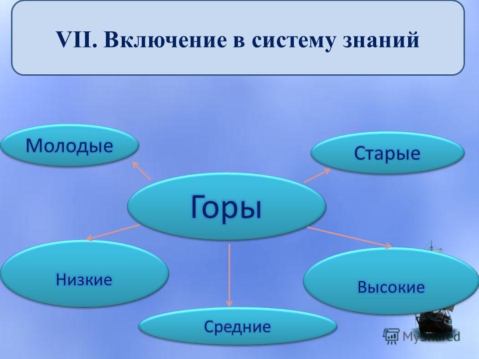VII. Включение в систему знаний