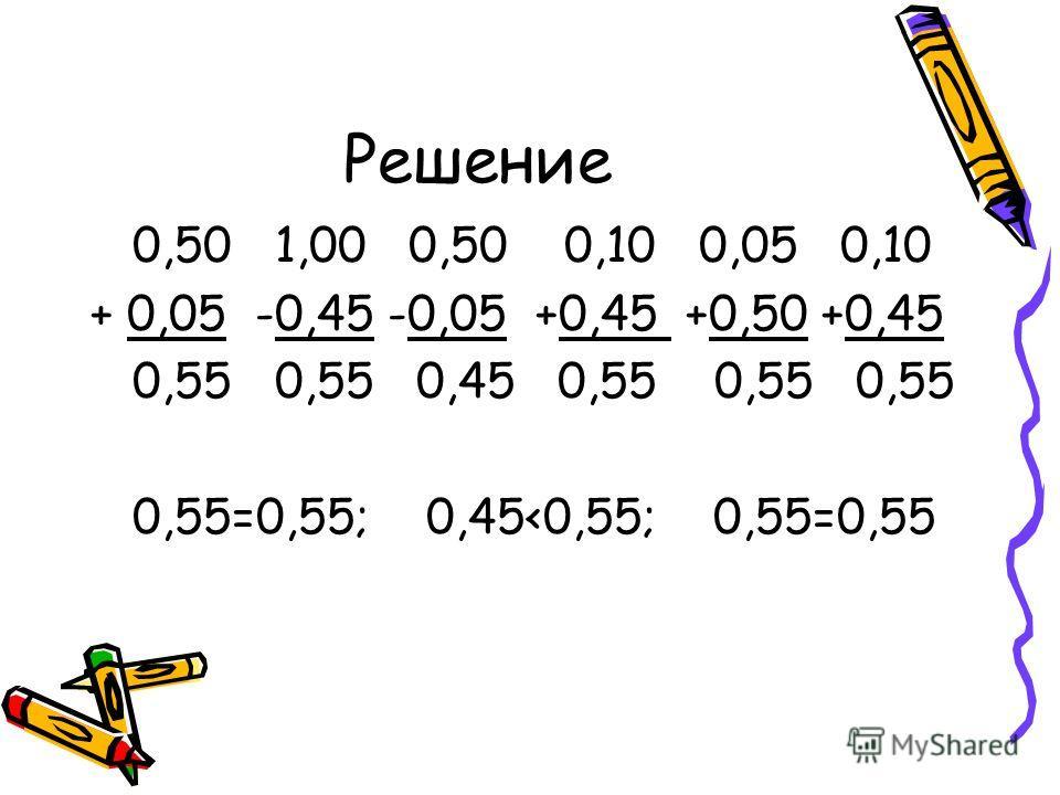 Решение 0,50 1,00 0,50 0,10 0,05 0,10 + 0,05 -0,45 -0,05 +0,45 +0,50 +0,45 0,55 0,55 0,45 0,55 0,55 0,55 0,55=0,55; 0,45