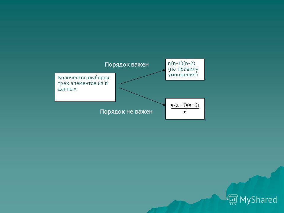 Количество выборок трех элементов из n данных n(n-1)(n-2) (по правилу умножения) Порядок важен Порядок не важен