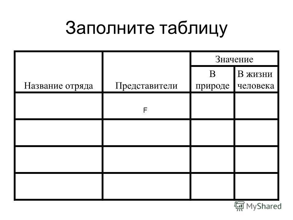 Заполните таблицу F Название отрядаПредставители Значение В природе В жизни человека
