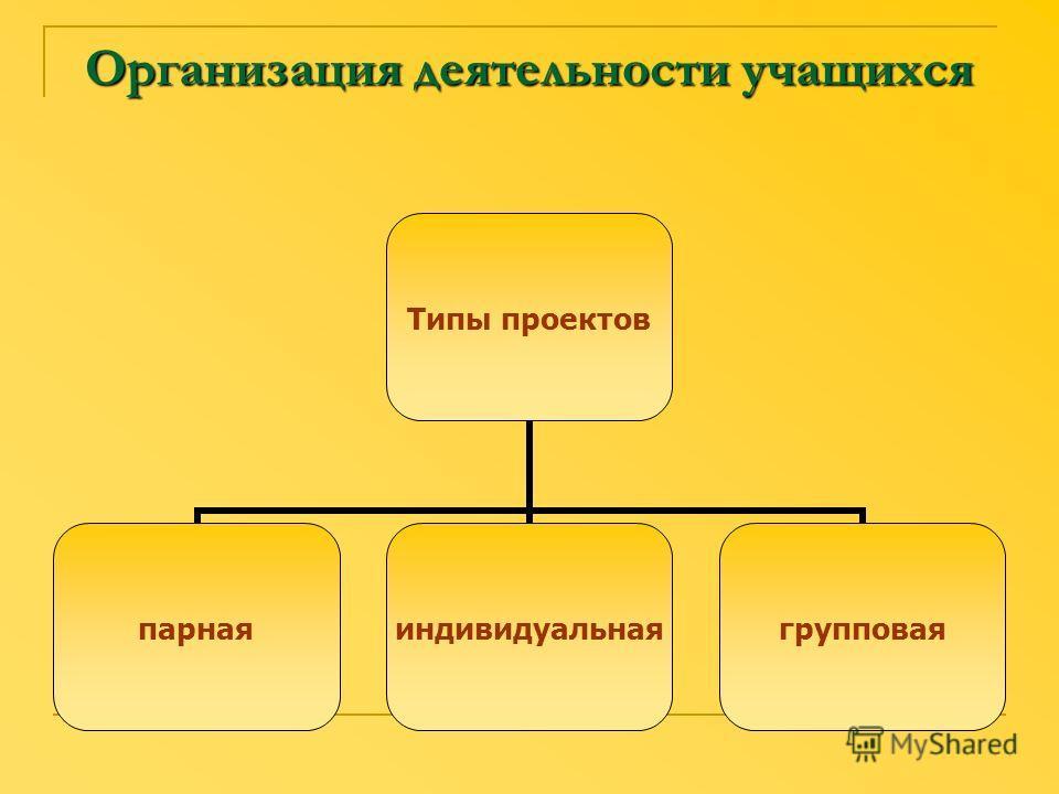 Организация деятельности учащихся Типы проектов парнаяиндивидуальнаягрупповая