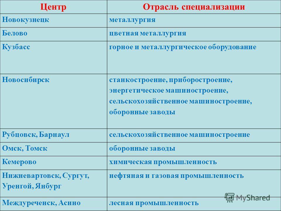 ЦентрОтрасль специализации Новокузнецкметаллургия Беловоцветная металлургия Кузбасс горное и металлургическое оборудование Новосибирск станкостроение, приборостроение, энергетическое машиностроение, сельскохозяйственное машиностроение, оборонные заво