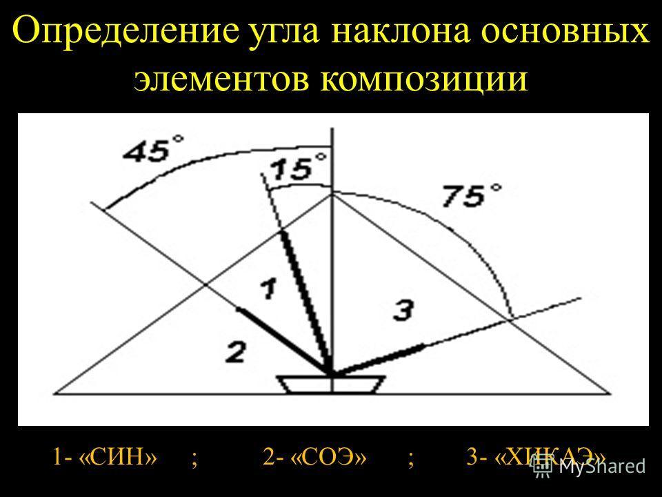Определение угла наклона основных элементов композиции 1- «СИН» ; 2- «СОЭ» ; 3- «ХИКАЭ»