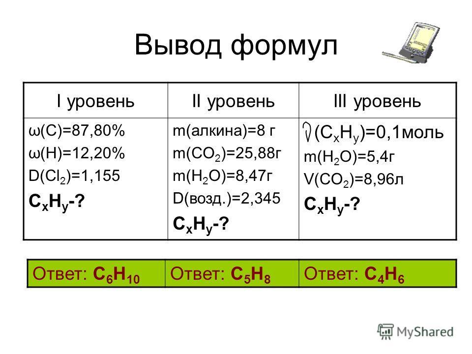 Вывод формул I уровеньII уровеньIII уровень ω(C)=87,80% ω(Н)=12,20% D(Cl 2 )=1,155 C x H y -? m(алкина)=8 г m(CO 2 )=25,88г m(H 2 О)=8,47г D(возд.)=2,345 C x H y -? (С x H y )=0,1моль m(H 2 О)=5,4г V(CO 2 )=8,96л C x H y -? Ответ: C 6 H 10 Ответ: C 5