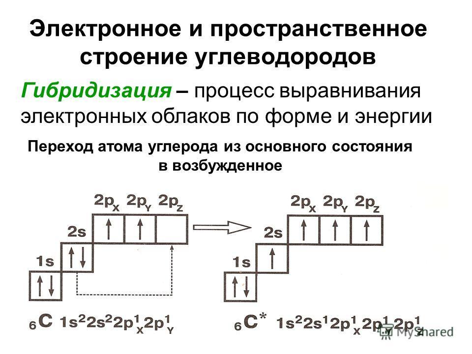 Электронное и пространственное строение углеводородов Переход атома углерода из основного состояния в возбужденное Гибридизация – процесс выравнивания электронных облаков по форме и энергии