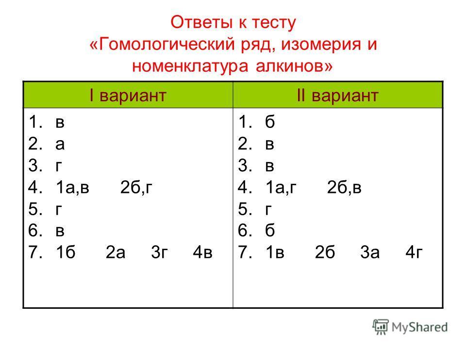 Ответы к тесту «Гомологический ряд, изомерия и номенклатура алкинов» I вариантII вариант 1.в 2.а 3.г 4.1а,в 2б,г 5.г 6.в 7.1б 2а 3г 4в 1.б 2.в 3.в 4.1а,г 2б,в 5.г 6.б 7.1в 2б 3а 4г