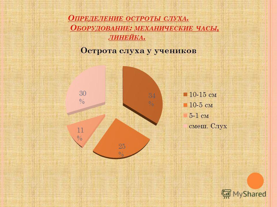 34 % 25 % 11 % 30 % О ПРЕДЕЛЕНИЕ ОСТРОТЫ СЛУХА. О БОРУДОВАНИЕ : МЕХАНИЧЕСКИЕ ЧАСЫ, ЛИНЕЙКА.