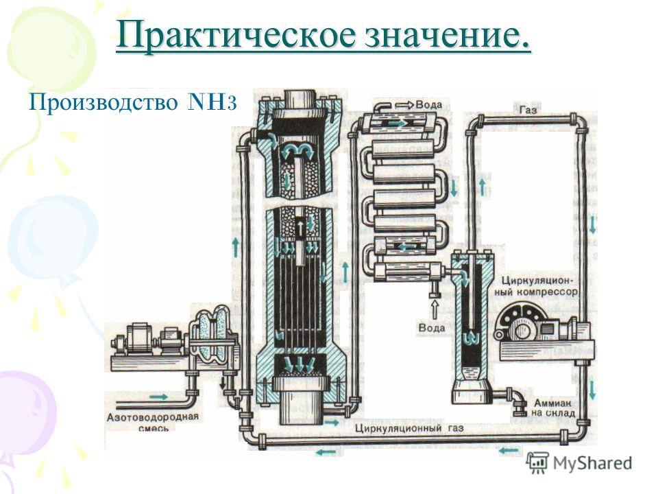Практическое значение. Производство NH 3