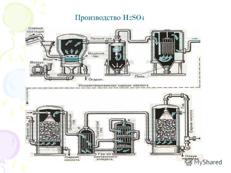 Производство H 2 SO 4
