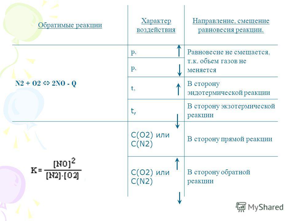 Обратимые реакции Характер воздействия Направление, смещение равновесия реакции. N2 + O2 2NO - Q p, Равновесие не смещается, т. к. объем газов не меняется p, t, В сторону эндотермической реакции t, В сторону экзотермической реакции C(O2) или C(N2) В