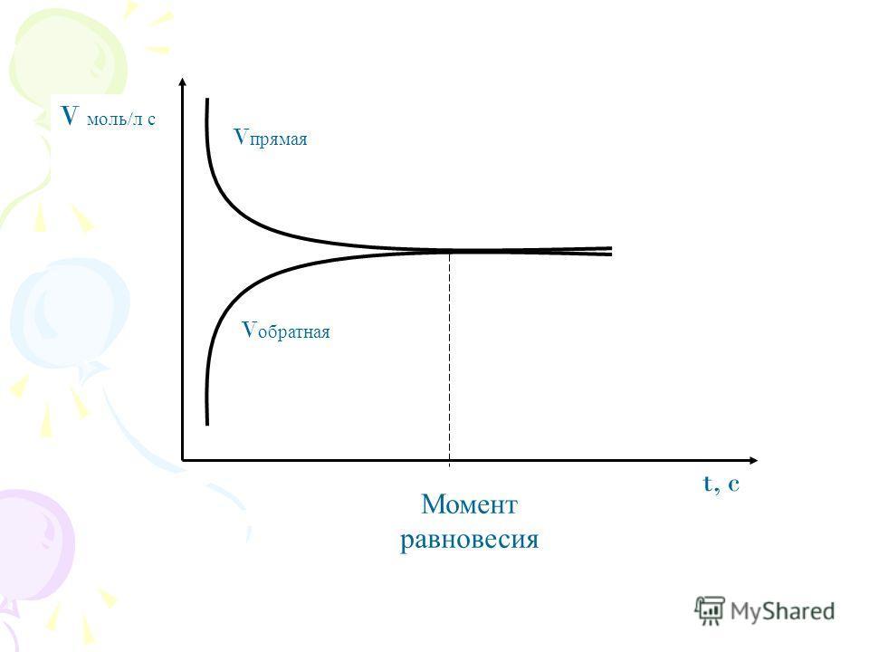 Момент равновесия t, c V моль / л с V прямая V обратная