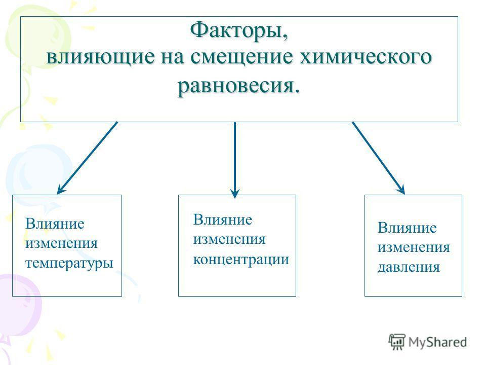 Факторы, влияющие на смещение химического равновесия. Влияние изменения температуры Влияние изменения концентрации Влияние изменения давления