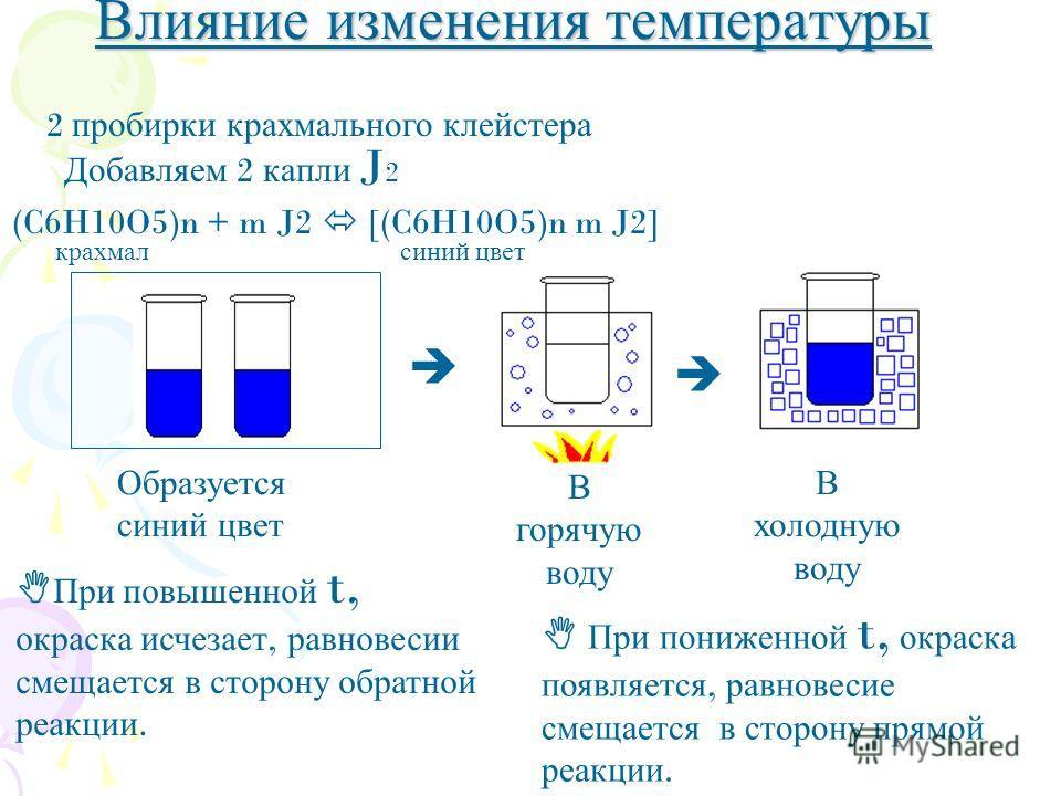 В горячую воду Образуется синий цвет В холодную воду Влияние изменения температуры 2 пробирки крахмального клейстера Добавляем 2 капли J 2 (C6H10O5)n + m J2 [(C6H10O5)n m J2] крахмал синий цвет При п овышенной t, окраска и счезает, р авновесии смещае