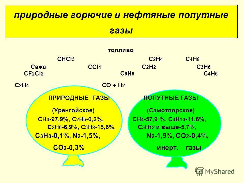 природные горючие и нефтяные попутные газы топливо СНСl 3 С 2 Н 4 С 4 Н 8 СажаССl 4 С 2 Н 2 С 3 Н 6 СF 2 Сl 2 С 6 Н 6 С 4 Н 6 С 2 Н 4 СО + Н 2 ПРИРОДНЫЕ ГАЗЫ ПОПУТНЫЕ ГАЗЫ (Уренгойское) (Самотлорское) СН 4 -97,9%, С 2 Н 6 -0,2%, СН 4 -57,9 %, С 4 Н 1