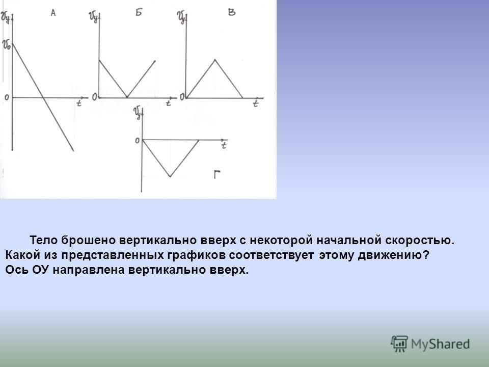 Тело брошено вертикально вверх с некоторой начальной скоростью. Какой из представленных графиков соответствует этому движению? Ось ОУ направлена вертикально вверх.