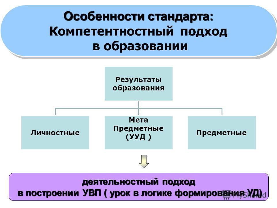 3 Результаты образования Личностные Мета Предметные (УУД ) Предметные деятельностный подход в построении УВП ( урок в логике формирования УД) в построении УВП ( урок в логике формирования УД) Особенности стандарта: Компетентностный подход в образован