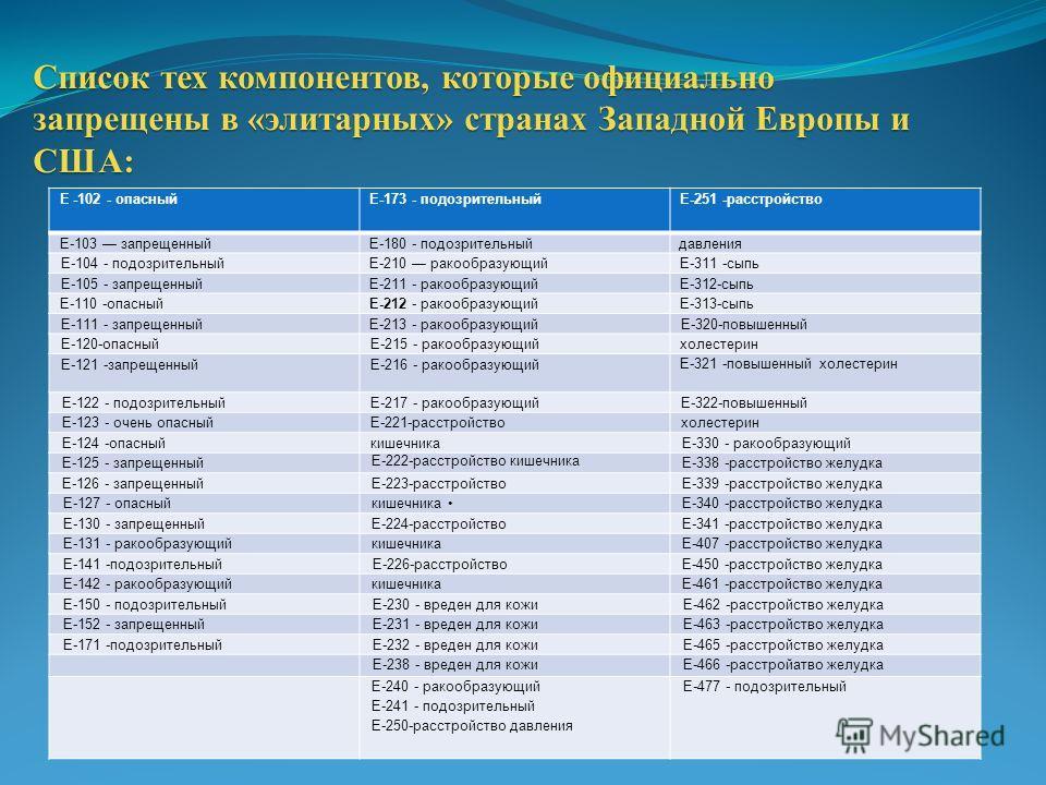Список тех компонентов, которые официально запрещены в «элитарных» странах Западной Европы и США: Е -102 - опасныйЕ-173 - подозрительныйЕ-251 -расстройство Е-103 запрещенныйЕ-180 - подозрительныйдавления Е-104 - подозрительныйЕ-210 ракообразующийЕ-31