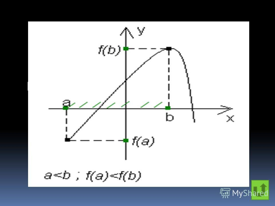 Функция называется возрастающей на промежутке, если на этом промежутке меньшему значению аргумента соответствует меньшее значение функции.