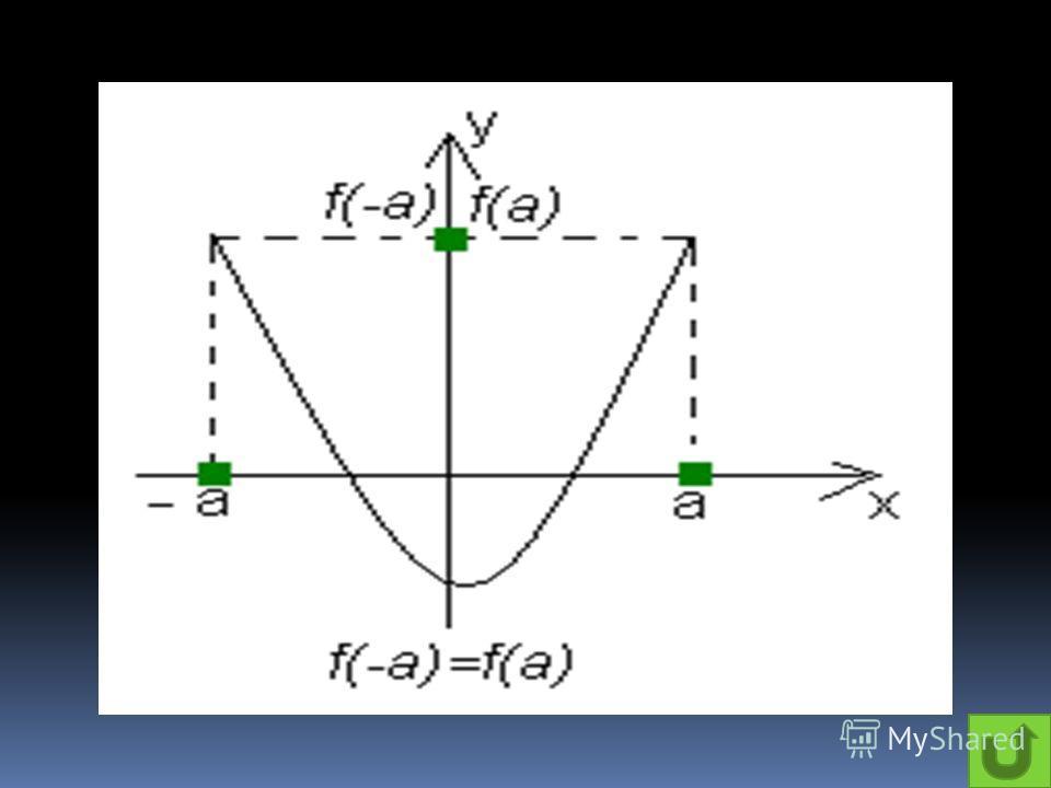 Функция y(x) называется чётной, если y(-x)=y(x) для любого x из области определения этой функции.