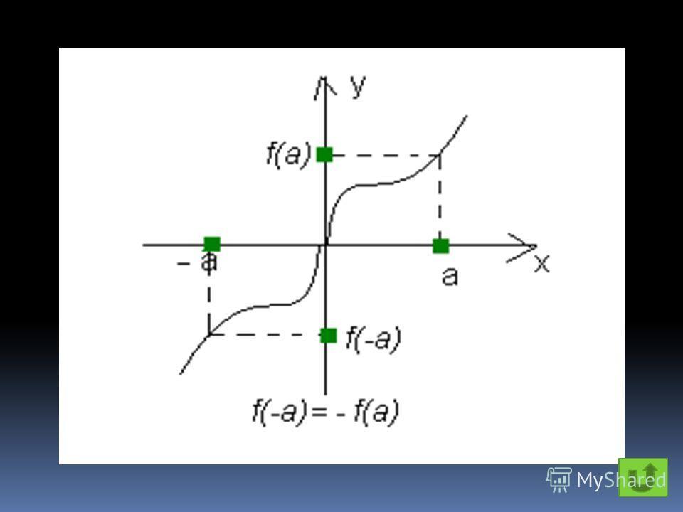 Функция y(x) называется нечётной, если y(-x)=-y(x) для любого x из области определения этой функции.