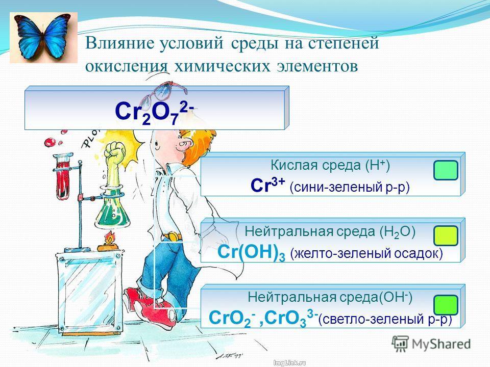 Влияние условий среды на степеней окисления химических элементов Cr 2 O 7 2- Кислая среда (Н + ) Cr 3+ (сини-зеленый р-р) Нейтральная среда (Н 2 О) Cr(OH) 3 (желто-зеленый осадок) Нейтральная среда(ОН - ) CrO 2 -,CrO 3 3- (светло-зеленый р-р)