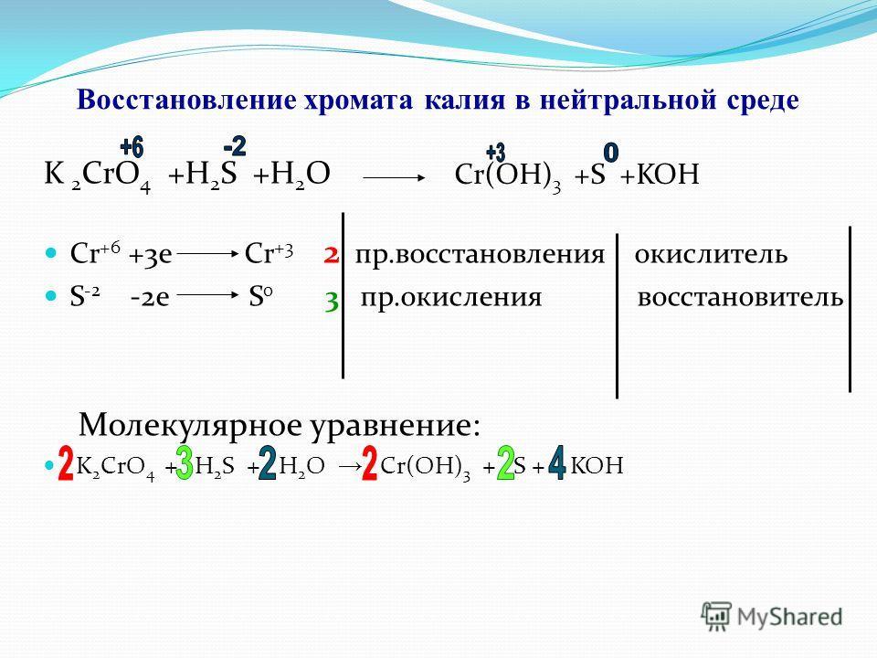 Восстановление хромата калия в нейтральной среде K 2 CrO 4 +H 2 S +H 2 O Cr +6 +3e Cr +3 2 пр.восстановления окислитель S -2 -2e S 0 3 пр.окисления восстановитель Молекулярное уравнение: K 2 CrO 4 + H 2 S + H 2 O Cr(OH) 3 + S + KOH Cr(OH) 3 +S +KOH