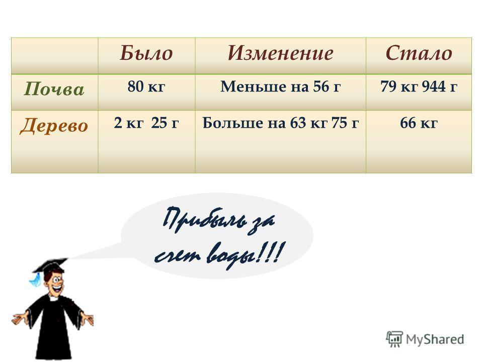 БылоИзменениеСтало Почва 80 кгМеньше на 56 г79 кг 944 г Дерево 2 кг 25 гБольше на 63 кг 75 г66 кг Прибыль за счет воды!!!