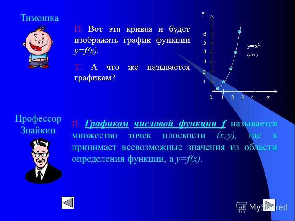 Профессор Знайкин Тимошка П: Вот эта кривая и будет изображать график функции у=f(х). Т: А что же называется графиком? у= х 2 (х 0) 0 1 2 3 4 х у 1 2 3 4 5 6 П: Графиком числовой функции f называется множество точек плоскости (х;у), где х принимает в