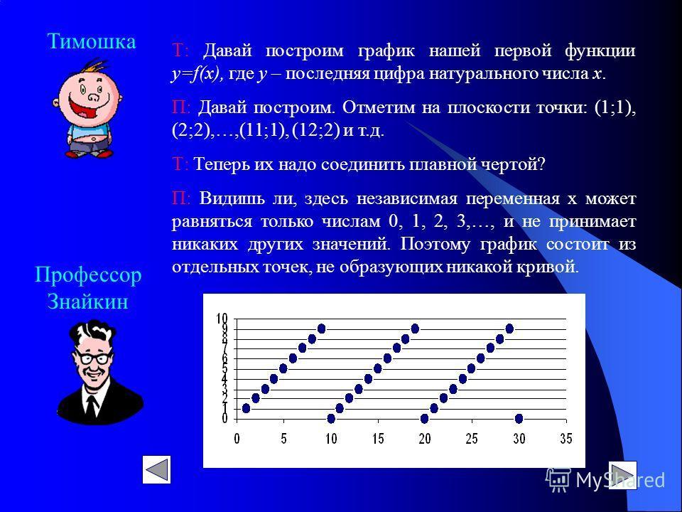Профессор Знайкин Тимошка Т: Давай построим график нашей первой функции у=f(х), где у – последняя цифра натурального числа х. П: Давай построим. Отметим на плоскости точки: (1;1), (2;2),…,(11;1), (12;2) и т.д. Т: Теперь их надо соединить плавной черт