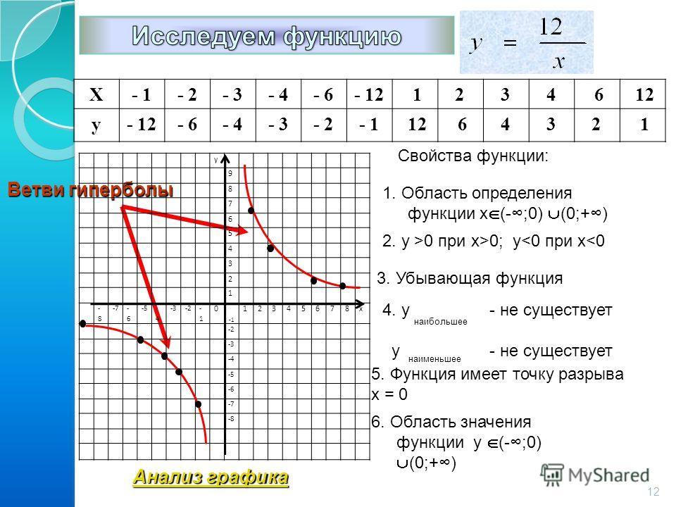 Х- 1- 2- 3- 4- 6- 12 1234 6 12 у- 12- 6- 4- 3- 2- 1 12 6432 1 Свойства функции: 1. Область определения функции х (-;0) (0;+) 2. y >0 при х>0; y